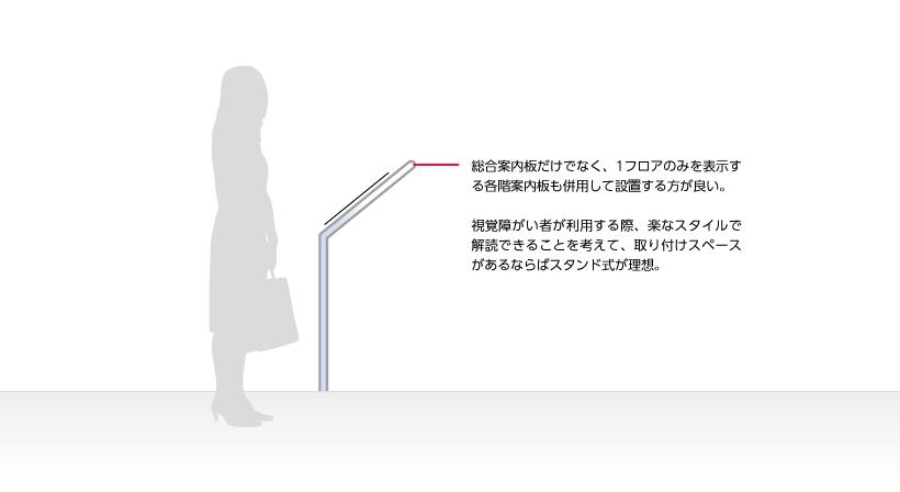 総合案内板だけでなく、1フロアのみを表示する各階案内板も併用して設置する方が良い。視覚障がい者が利用する際、楽なスタイルで解読できることを考えて、取り付けスペースがあるならばスタンド式が理想。