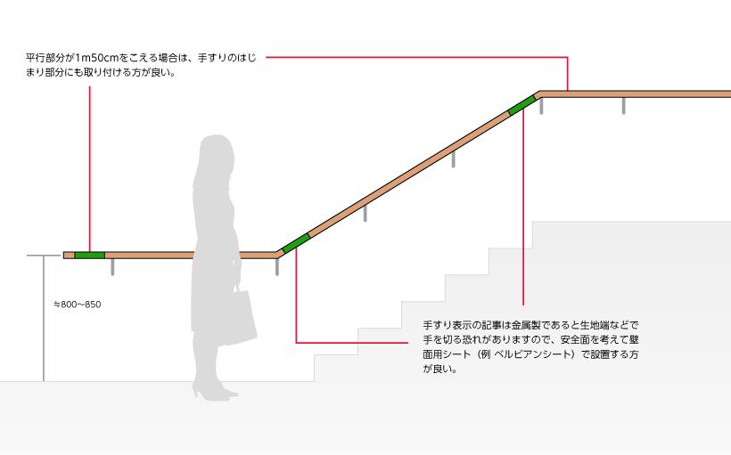 平行部分が1m50cmをこえる場合は、手すりのはじまり部分にも取り付ける方が良い。手すり表示の記事は金属製であると生地端などで手を切る恐れがありますので、安全面を考えて壁面用シート(例 ベルビアンシート)で設置する方が良い。