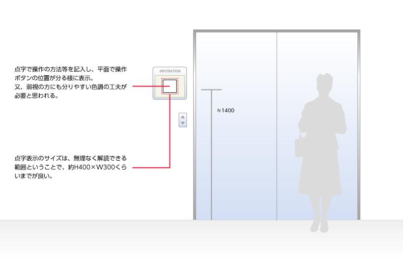 点字で操作の方法等を記入し、平面で操作ボタンの位置が分る様に表示。又、弱視の方にも分りやすい色調の工夫が必要と思われる。点字表示のサイズは、無理なく解読できる範囲ということで、約H400×W300くらいまでが良い。