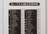 UV印刷+MRBコート(保護処理)の点字運賃表