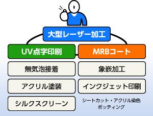大型レーザー加工 UV点字印刷 MRBコート